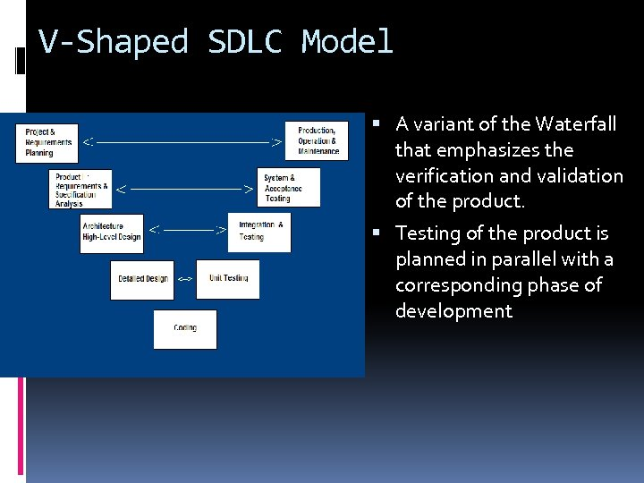 V-Shaped SDLC Model A variant of the Waterfall that emphasizes the verification and validation