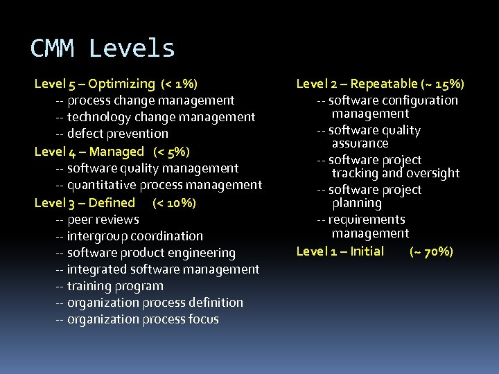 CMM Levels Level 5 – Optimizing (< 1%) -- process change management -- technology