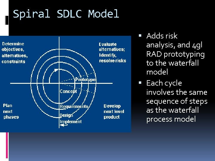 Spiral SDLC Model Adds risk analysis, and 4 gl RAD prototyping to the waterfall
