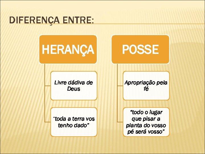 """DIFERENÇA ENTRE: HERANÇA POSSE Livre dádiva de Deus Apropriação pela fé """"toda a terra"""