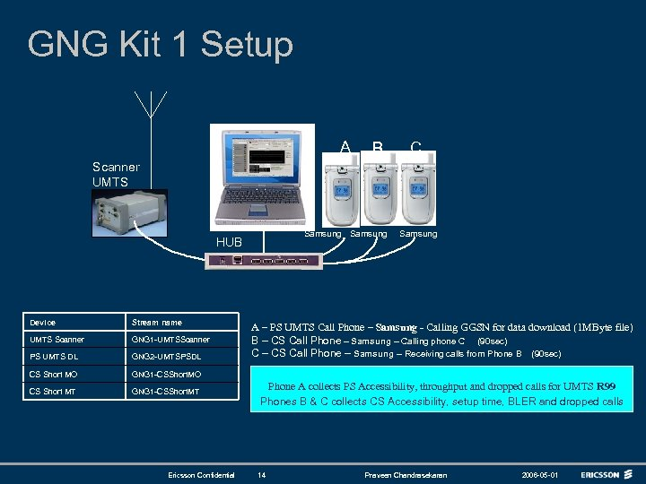 GNG Kit 1 Setup A B C Scanner UMTS Samsung HUB Device Stream name