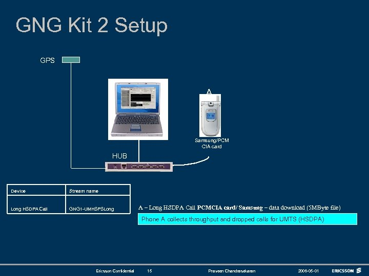 GNG Kit 2 Setup GPS A Samsung/PCM CIA card HUB Device Stream name Long
