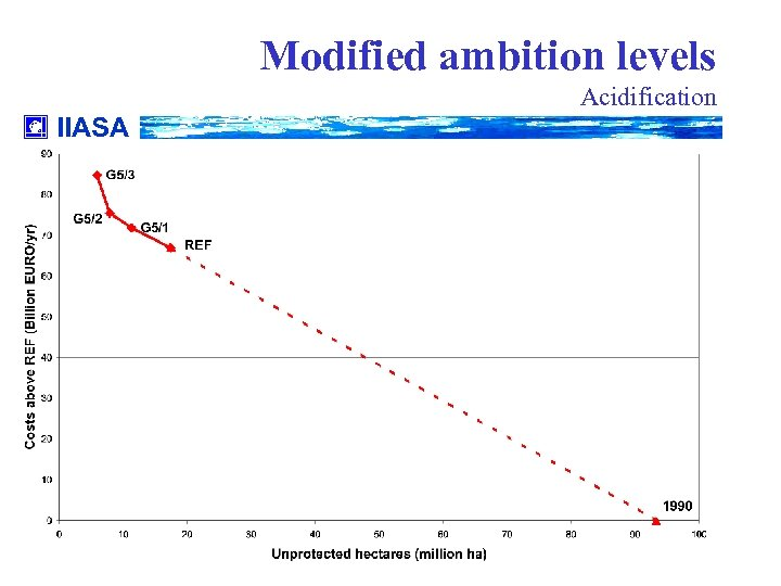 Modified ambition levels Acidification IIASA