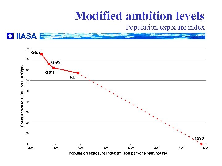 Modified ambition levels Population exposure index IIASA