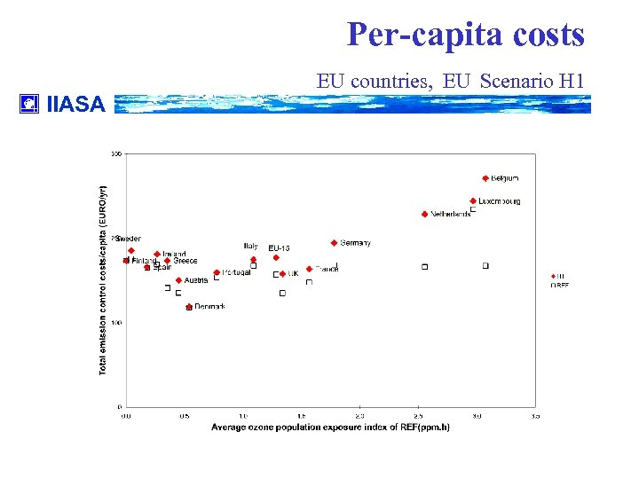 Per-capita costs IIASA EU countries, EU Scenario H 1