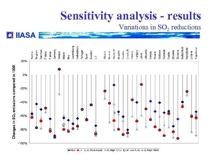 Sensitivity analysis - results IIASA Variations in SO 2 reductions