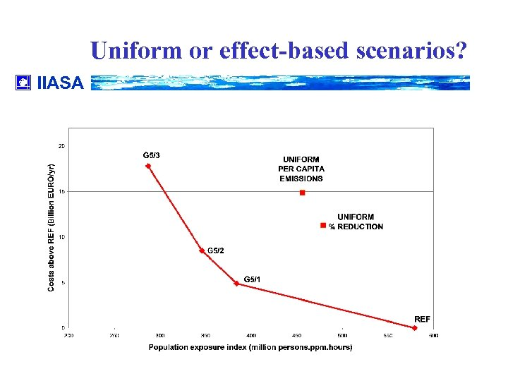 Uniform or effect-based scenarios? IIASA