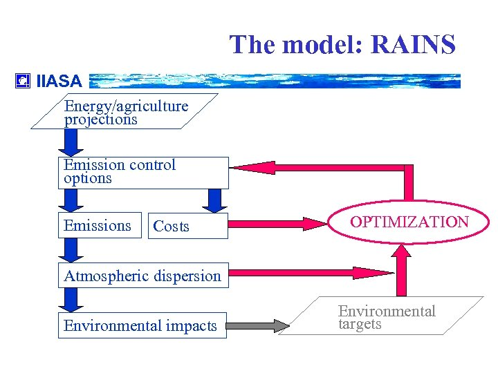 The model: RAINS IIASA Energy/agriculture projections Emission control options Emissions Costs OPTIMIZATION Atmospheric dispersion