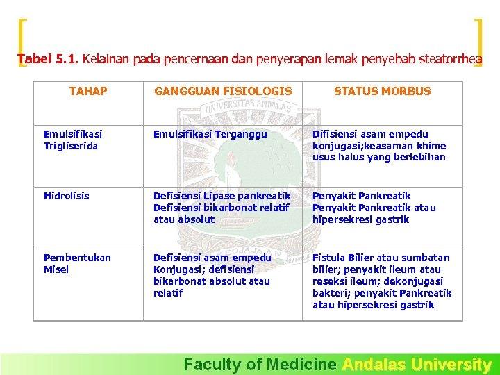 Tabel 5. 1. Kelainan pada pencernaan dan penyerapan lemak penyebab steatorrhea TAHAP GANGGUAN FISIOLOGIS