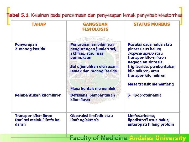 Tabel 5. 1. Kelainan pada pencernaan dan penyerapan lemak penyebab steatorrhea TAHAP Penyerapan 2