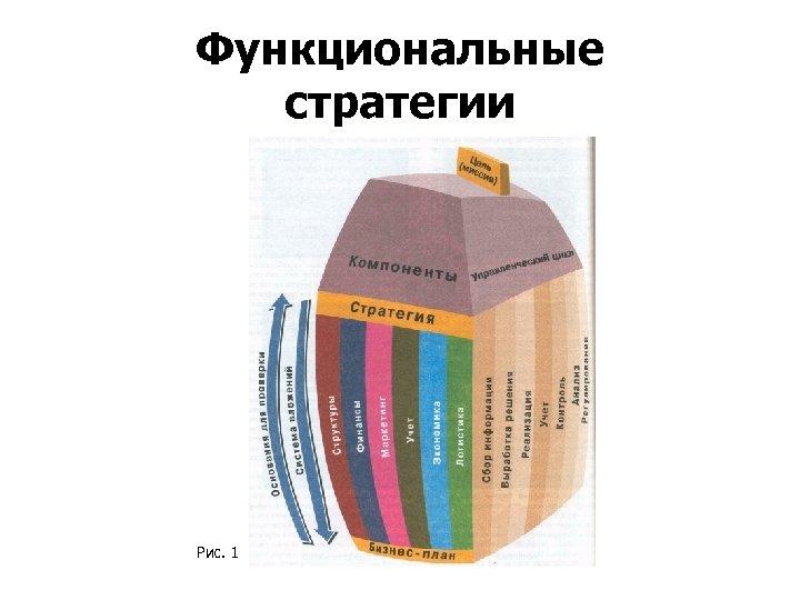 Функциональные стратегии Рис. 1