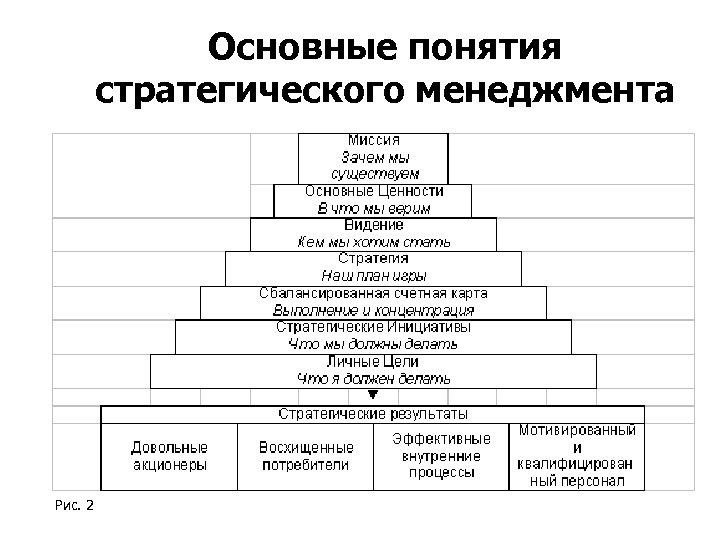 Основные понятия стратегического менеджмента Рис. 2