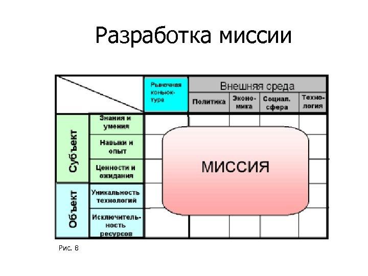 Разработка миссии Рис. 8