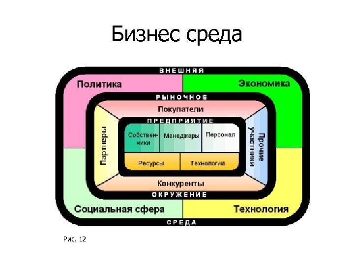 Бизнес среда Рис. 12