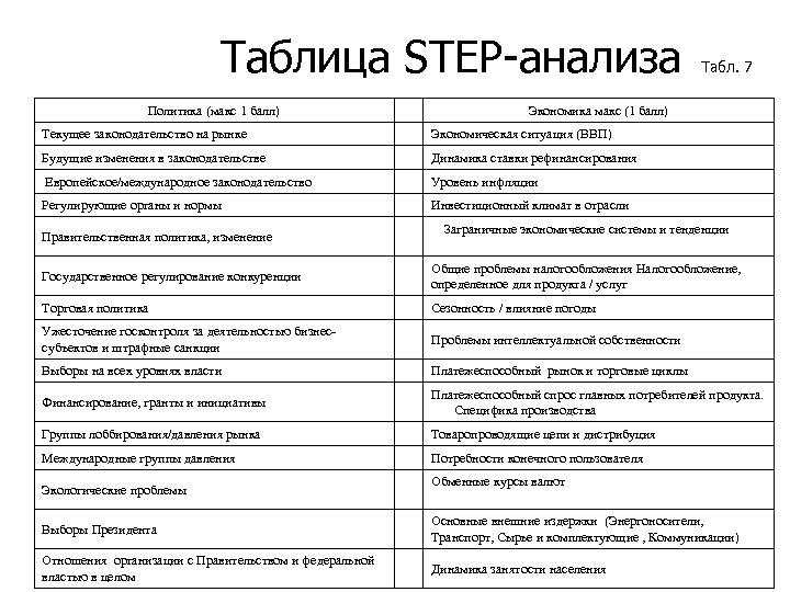 Таблица STEP-анализа Политика (макс 1 балл) Табл. 7 Экономика макс (1 балл) Текущее законодательство