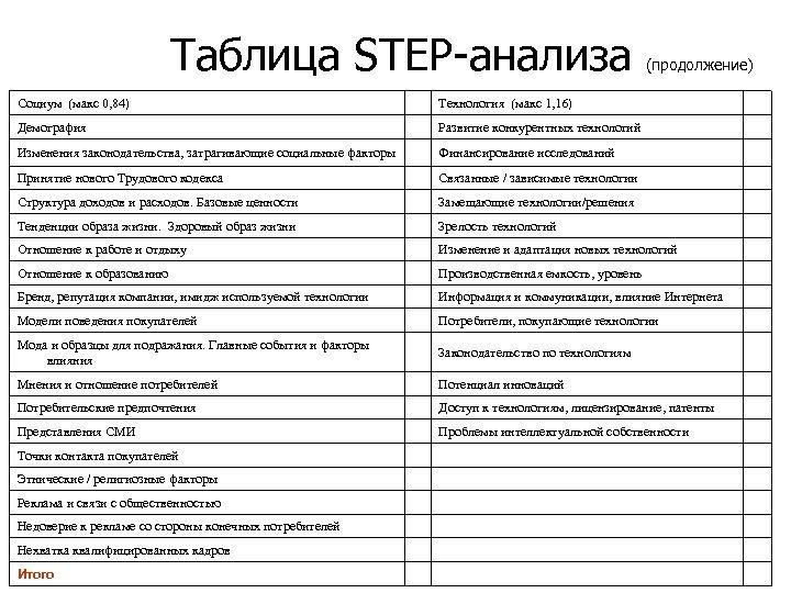 Таблица STEP-анализа (продолжение) Социум (макс 0, 84) Технология (макс 1, 16) Демография Развитие конкурентных
