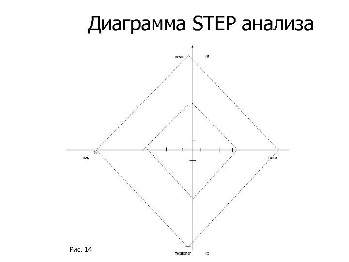 Диаграмма STEP анализа Рис. 14