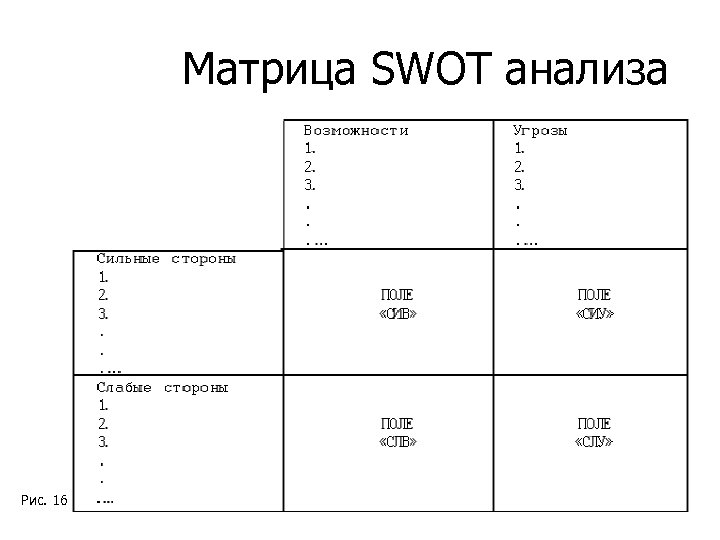 Матрица SWOT анализа Рис. 16