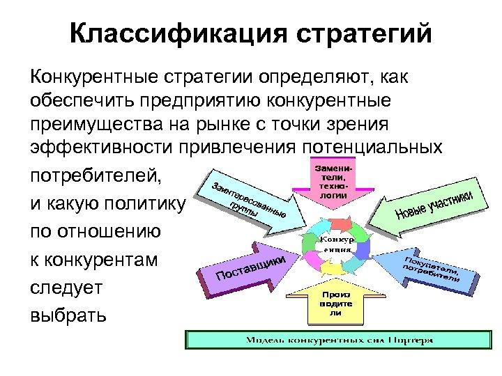 Классификация стратегий Конкурентные стратегии определяют, как обеспечить предприятию конкурентные преимущества на рынке с точки