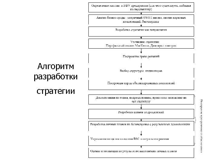 Алгоритм разработки стратегии