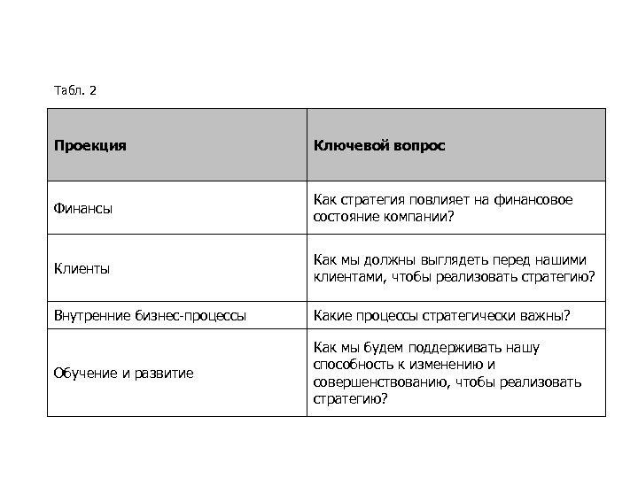 Табл. 2 Проекция Ключевой вопрос Финансы Как стратегия повлияет на финансовое состояние компании? Клиенты