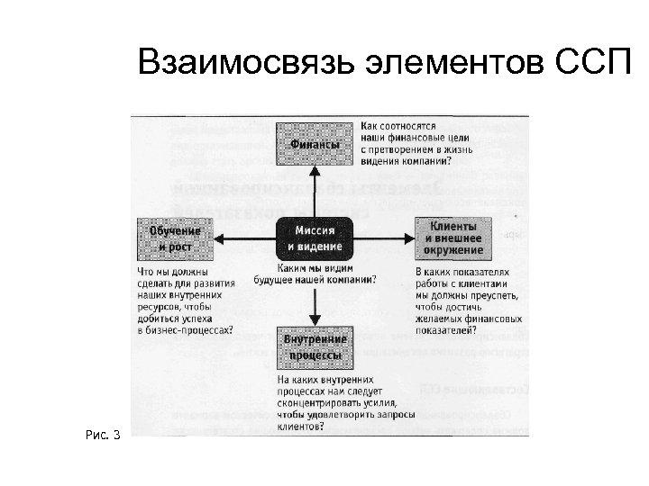 Взаимосвязь элементов ССП Рис. 3