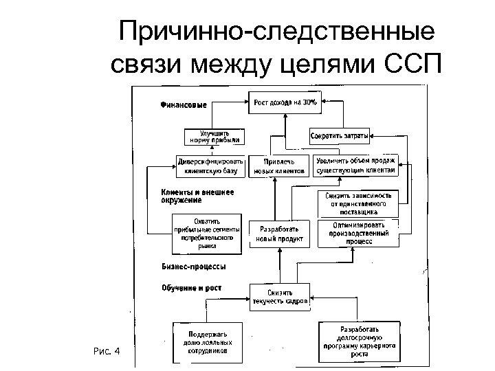 Причинно-следственные связи между целями ССП Рис. 4