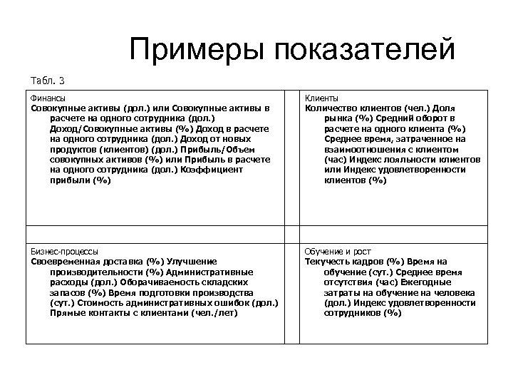 Примеры показателей Табл. 3 Финансы Совокупные активы (дол. ) или Совокупные активы в расчете