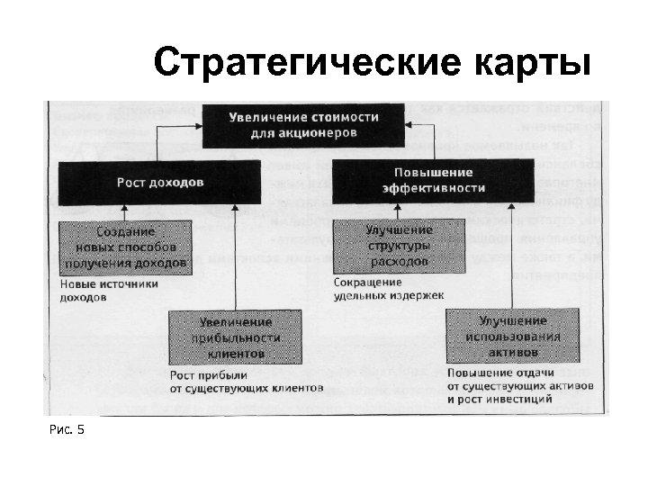 Стратегические карты Рис. 5