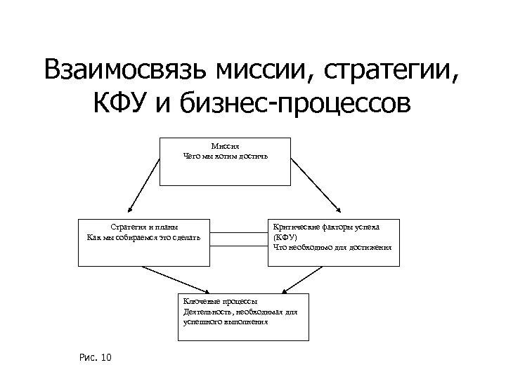 Взаимосвязь миссии, стратегии, КФУ и бизнес-процессов Миссия Чего мы хотим достичь Стратегия и планы
