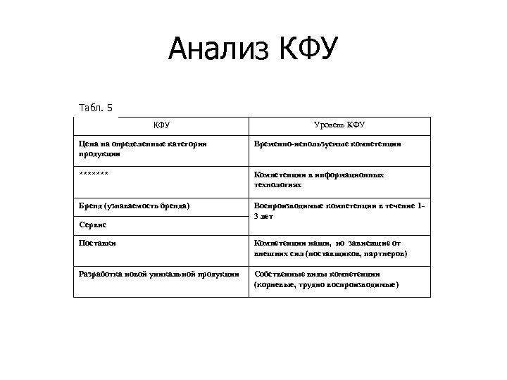 Анализ КФУ Табл. 5 КФУ Уровень КФУ Цена на определенные категории продукции Временно-используемые компетенции