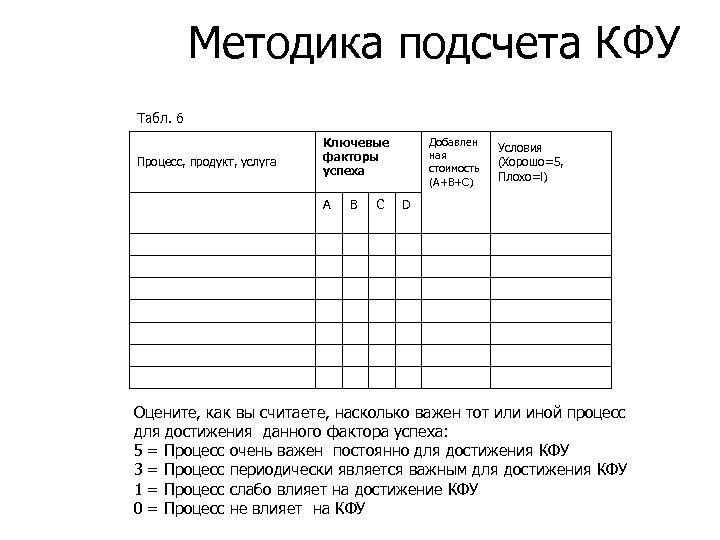Методика подсчета КФУ Табл. 6 Процесс, продукт, услуга Ключевые факторы успеха A В С