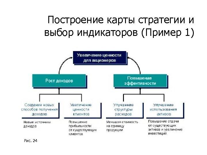 Построение карты стратегии и выбор индикаторов (Пример 1) Рис. 24
