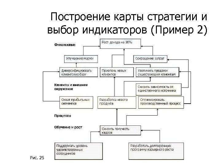 Построение карты стратегии и выбор индикаторов (Пример 2) Рис. 25