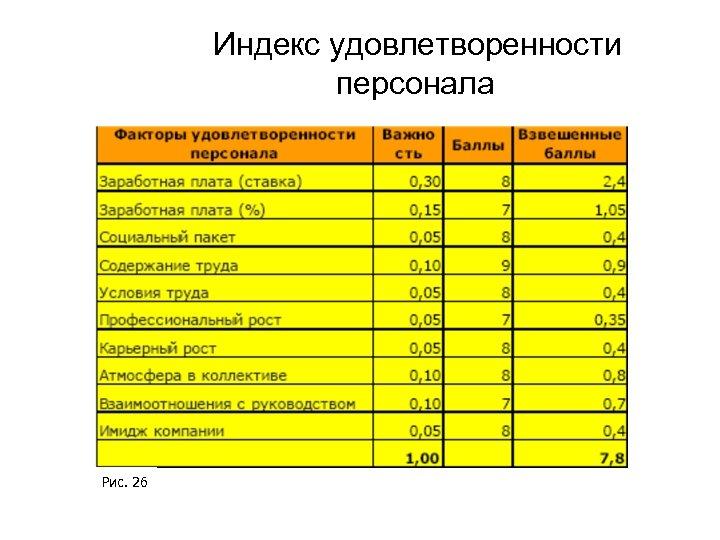 Индекс удовлетворенности персонала Рис. 26