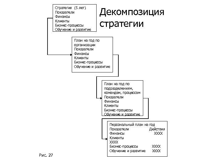Стратегия (5 лет) Показатели Финансы Клиенты Бизнес-процессы Обучение и развитие Декомпозиция стратегии План на