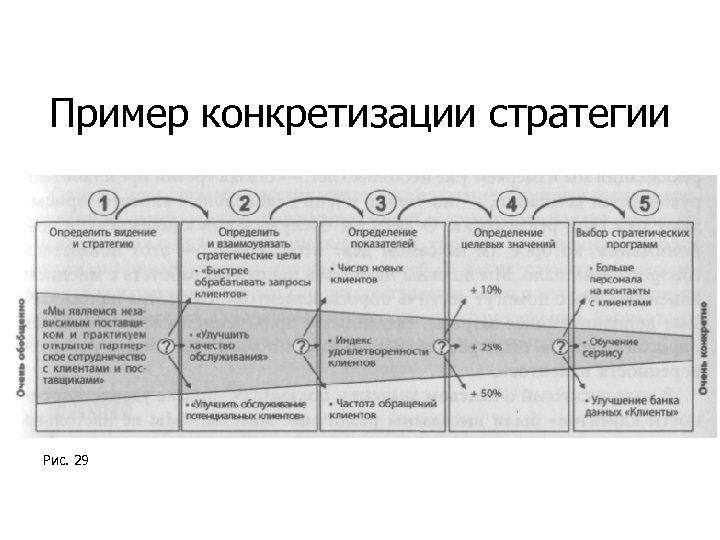 Пример конкретизации стратегии Рис. 29