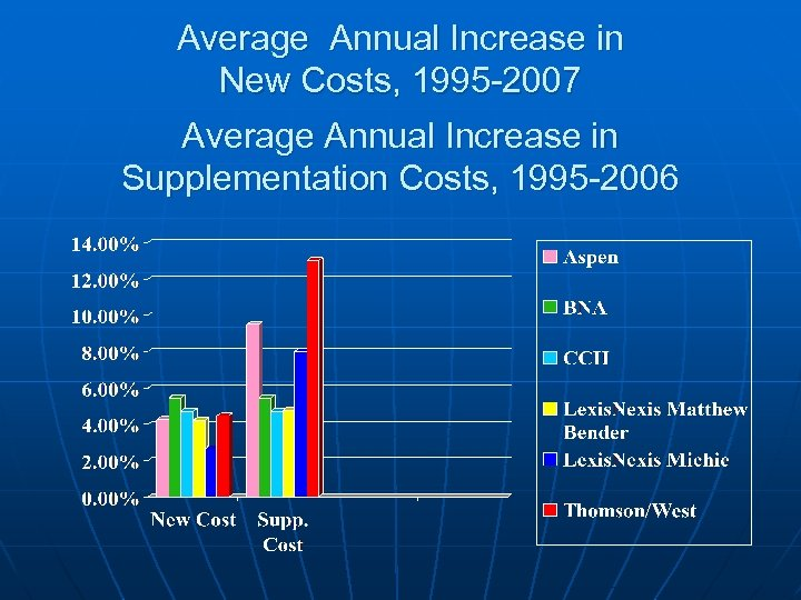 Average Annual Increase in New Costs, 1995 -2007 Average Annual Increase in Supplementation Costs,