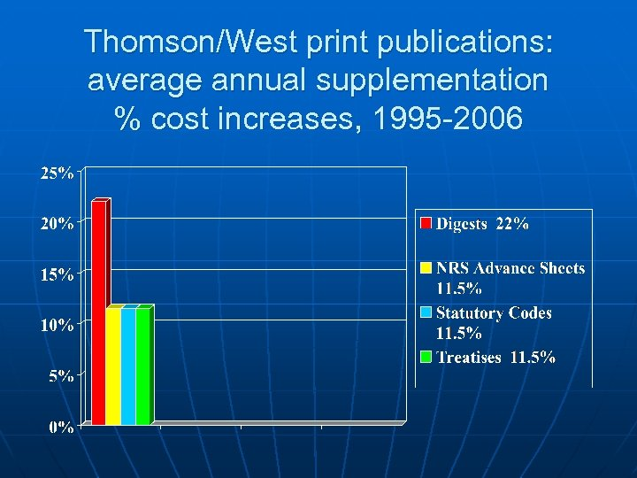Thomson/West print publications: average annual supplementation % cost increases, 1995 -2006