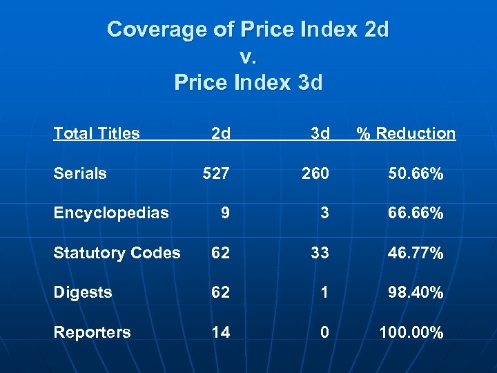 Coverage of Price Index 2 d v. Price Index 3 d Total Titles 2