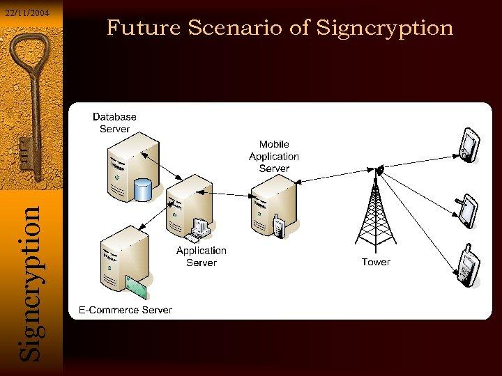 Si g n c r y p t i o n 22/11/2004 Future Scenario