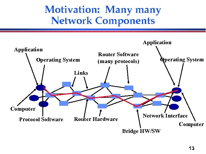 Motivation: Many many Network Components Application Operating System Router Software (many protocols) Operating System