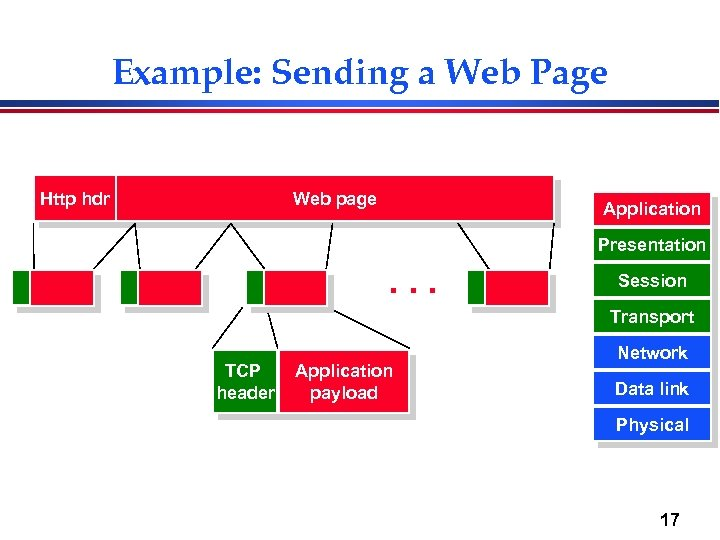 Example: Sending a Web Page Http hdr Web page Application Presentation . . .