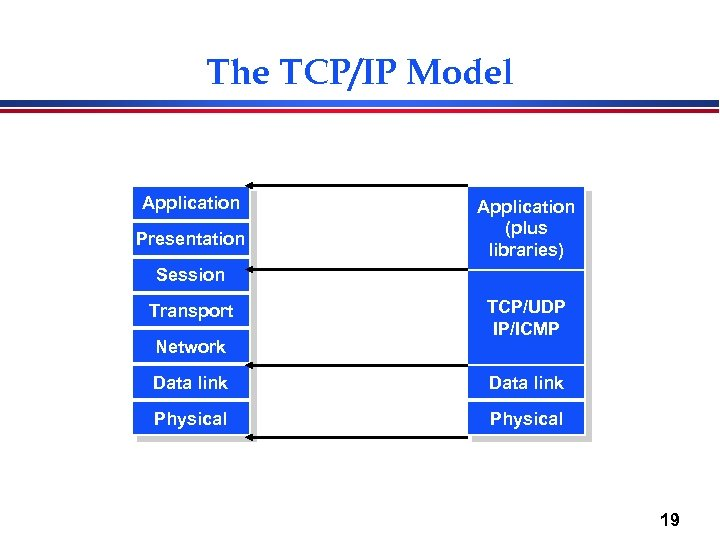 The TCP/IP Model Application Presentation Application (plus libraries) Session Transport Network TCP/UDP IP/ICMP Data