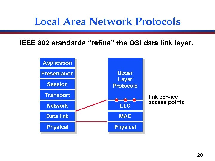 "Local Area Network Protocols IEEE 802 standards ""refine"" the OSI data link layer. Application"