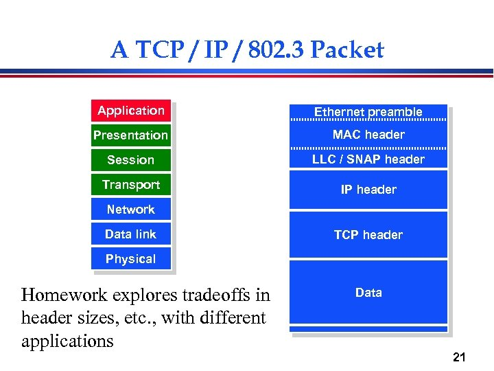 A TCP / IP / 802. 3 Packet Application Ethernet preamble Presentation MAC header