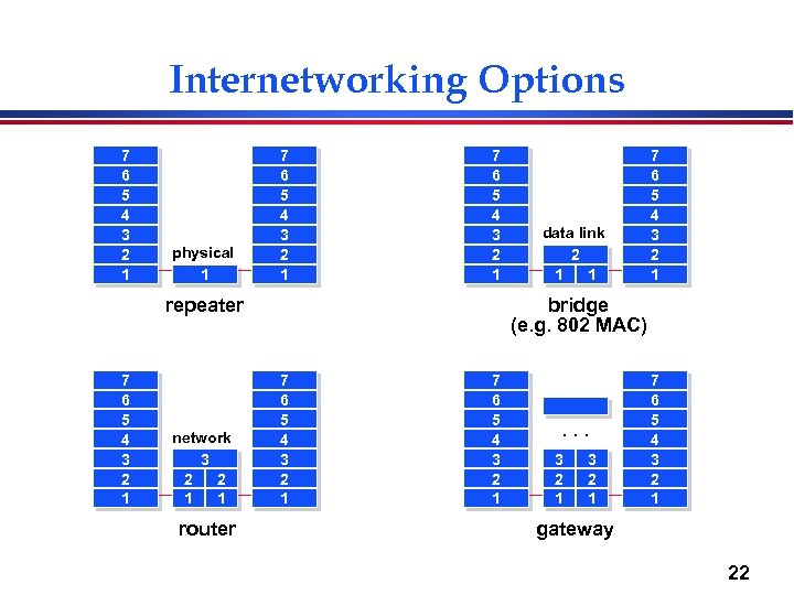 Internetworking Options 7 6 5 4 3 2 1 physical 1 7 6 5