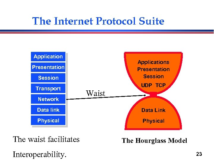 The Internet Protocol Suite Applications Presentation Session Transport Network UDP TCP Waist Data link