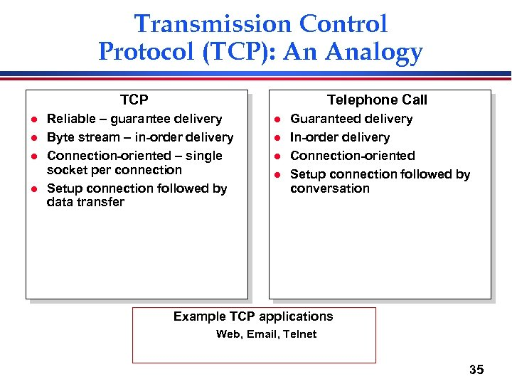 Transmission Control Protocol (TCP): An Analogy TCP l l Telephone Call Reliable – guarantee