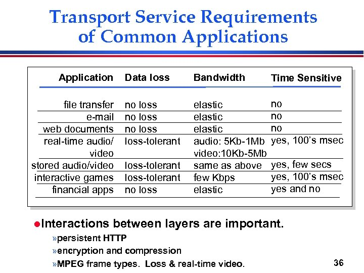 Transport Service Requirements of Common Applications Application file transfer e-mail web documents real-time audio/